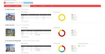 Immodesk - Avantages : organisation interne